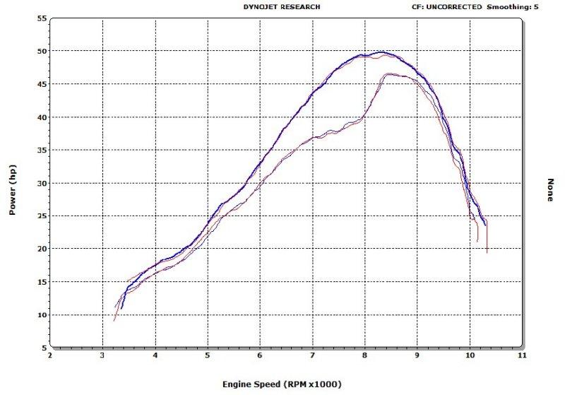 ktm 300 stock 36mm carb vs 38mm air striker carb = 50hp