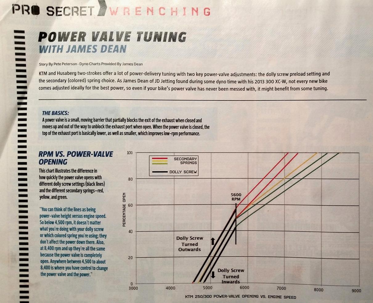 Kx250f Jetting Chart