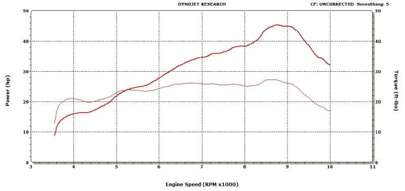 300XC HP & Torque - JD Jetting